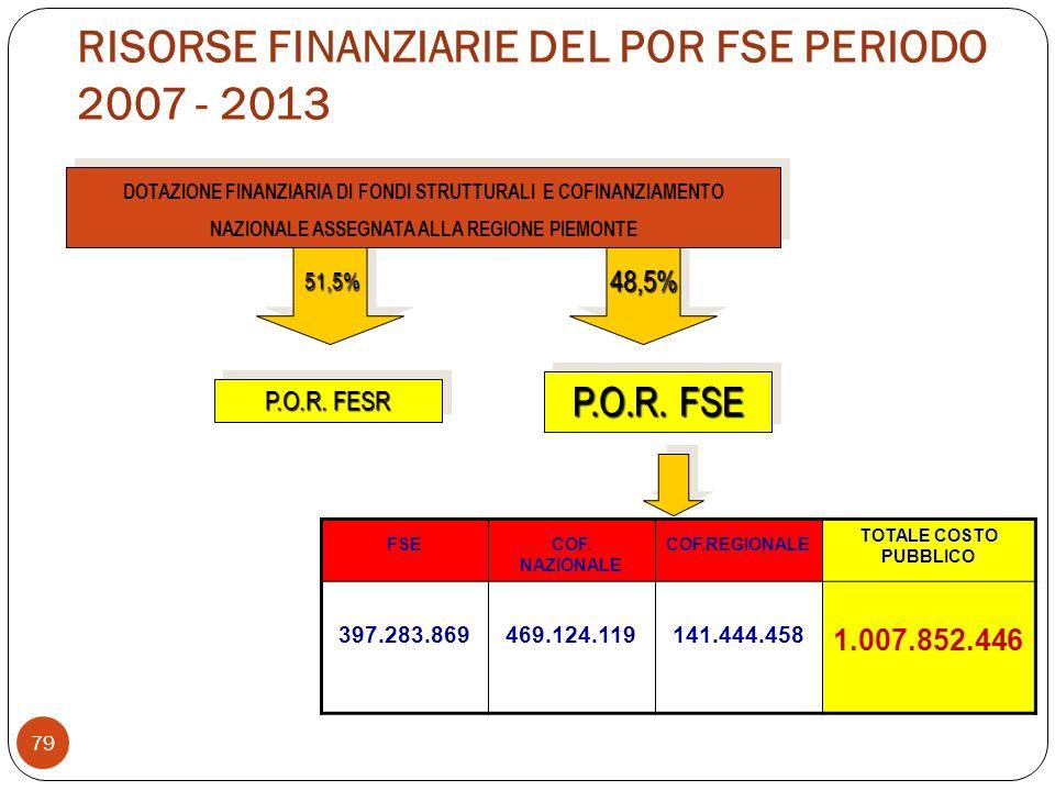 RISORSE FINANZIARIE DEL POR FSE PERIODO 2007 - 2013