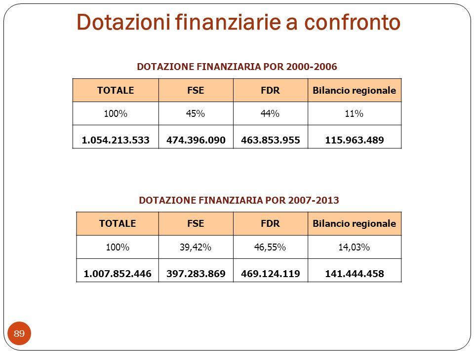 Dotazioni finanziarie a confronto