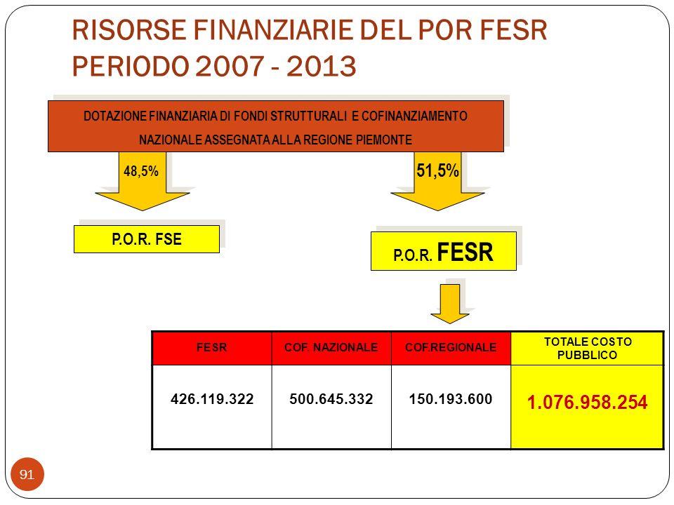 RISORSE FINANZIARIE DEL POR FESR PERIODO 2007 - 2013