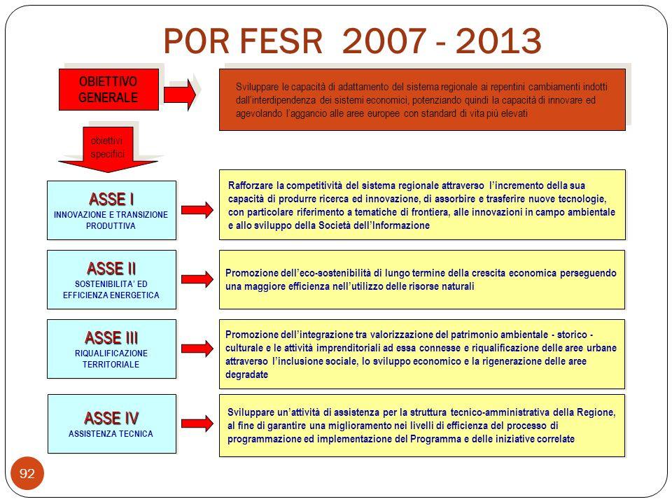 POR FESR 2007 - 2013 ASSE I INNOVAZIONE E TRANSIZIONE PRODUTTIVA