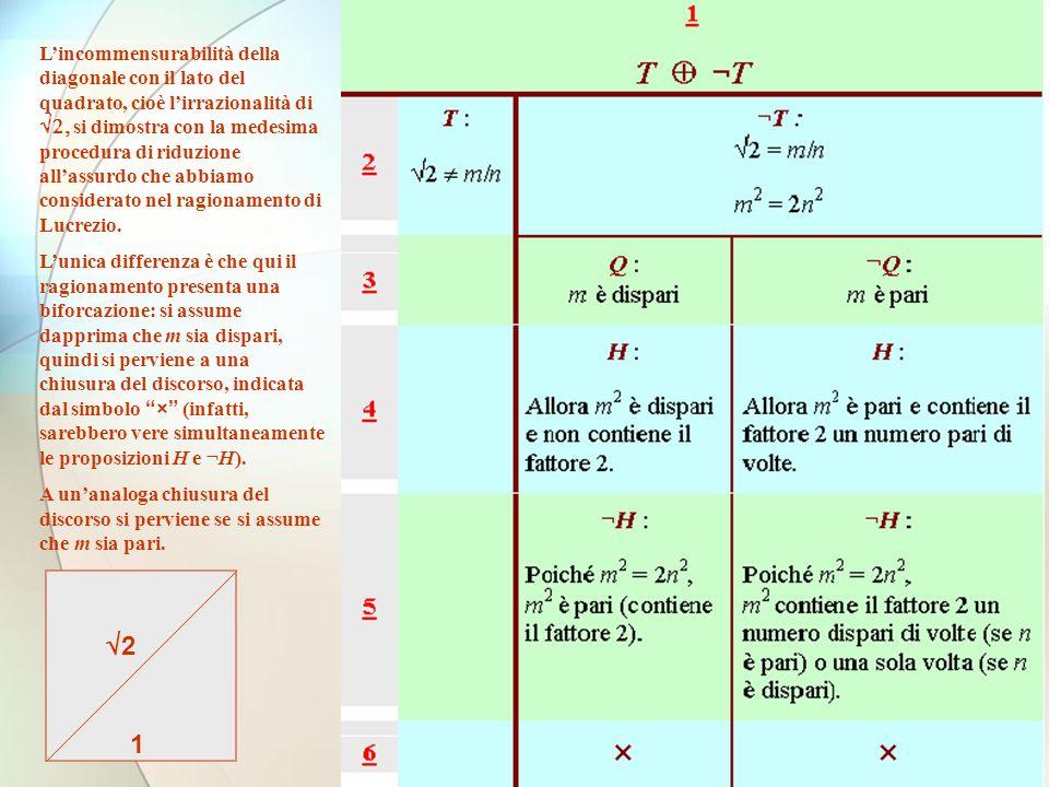 L'incommensurabilità della diagonale con il lato del quadrato, cioè l'irrazionalità di Ö2, si dimostra con la medesima procedura di riduzione all'assurdo che abbiamo considerato nel ragionamento di Lucrezio.