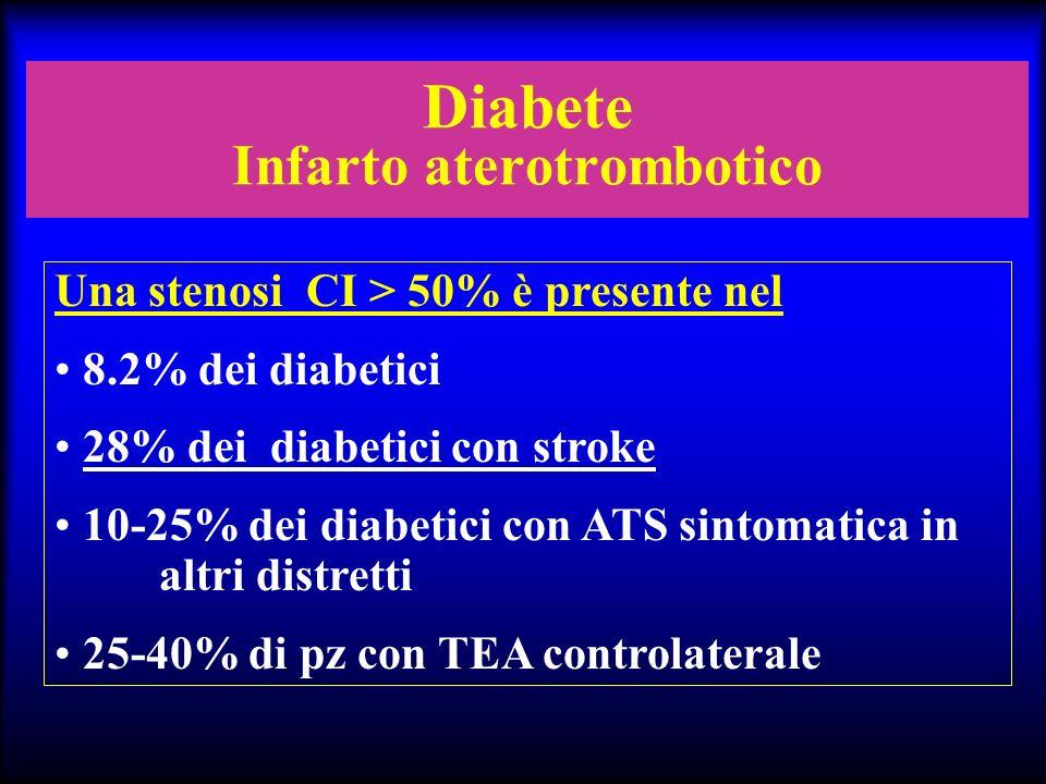 Diabete Infarto aterotrombotico