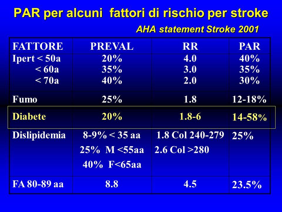 PAR per alcuni fattori di rischio per stroke AHA statement Stroke 2001