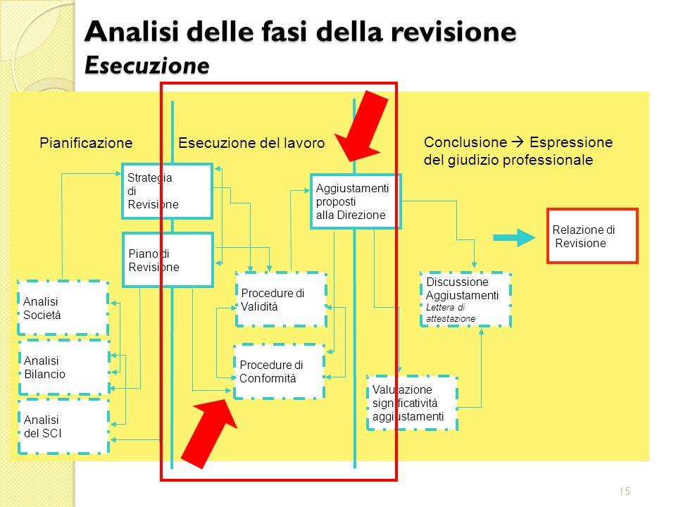 Analisi delle fasi della revisione