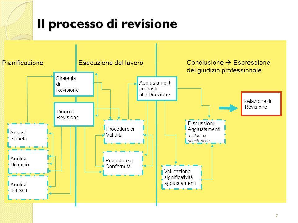 Il processo di revisione
