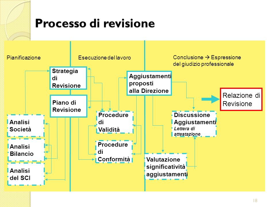 Processo di revisione Relazione di Revisione Strategia di Revisione