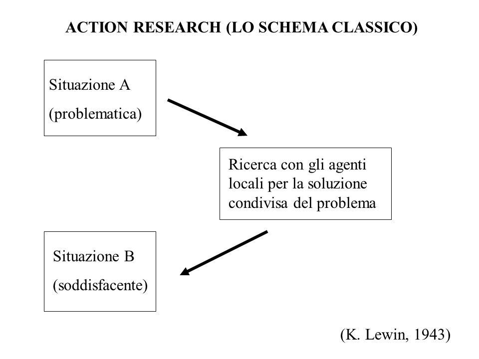 ACTION RESEARCH (LO SCHEMA CLASSICO)