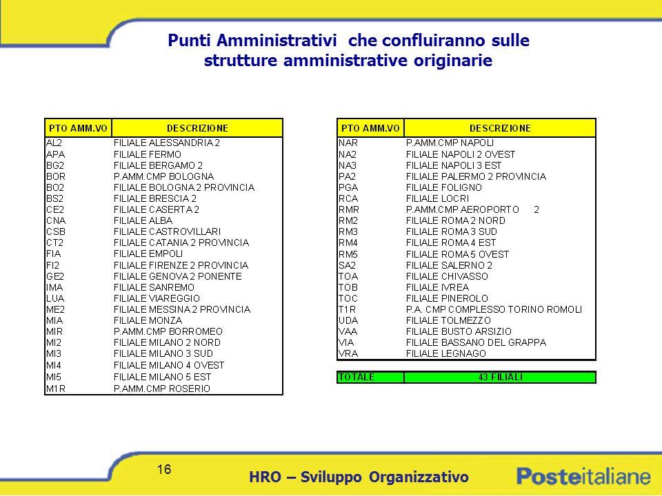 Punti Amministrativi che confluiranno sulle strutture amministrative originarie