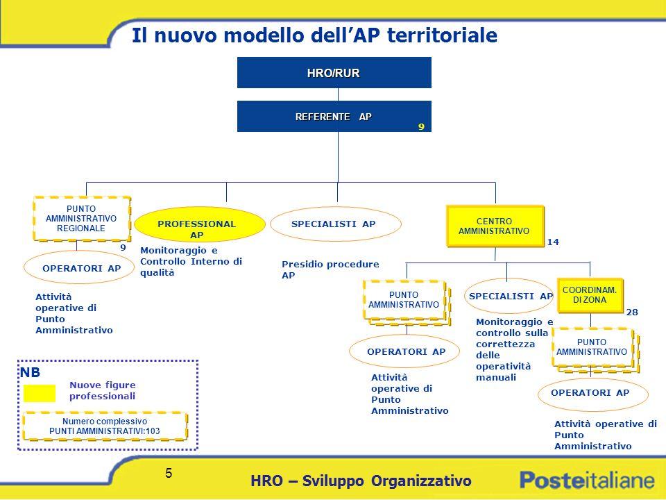 Il nuovo modello dell'AP territoriale