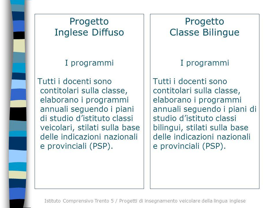 Progetto Inglese Diffuso Progetto Classe Bilingue I programmi