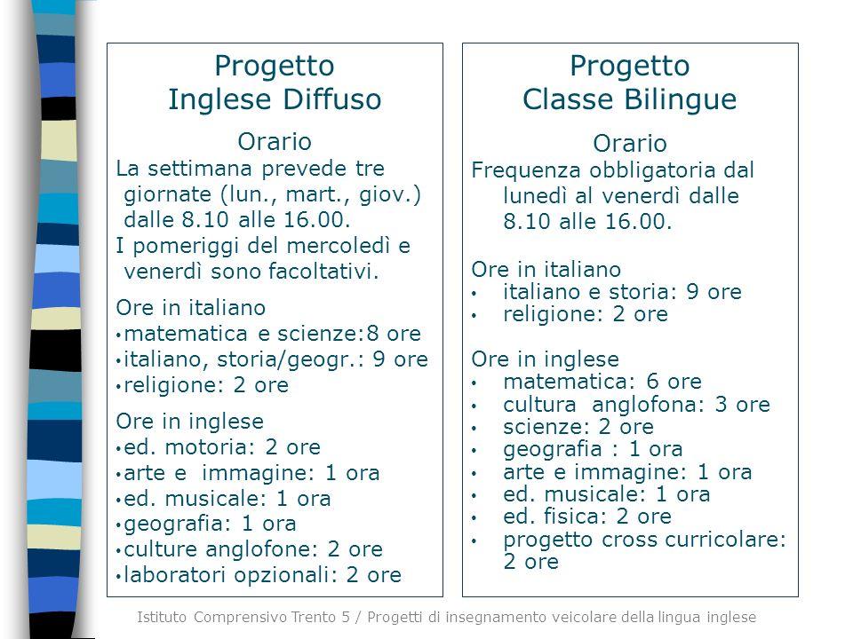 Progetto Inglese Diffuso Progetto Classe Bilingue Orario Orario