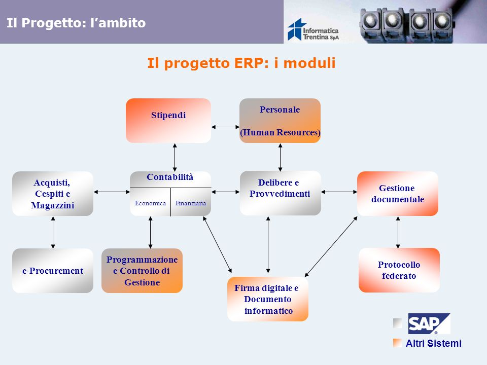 Il progetto ERP: i moduli