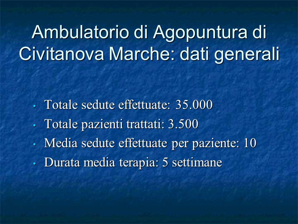 Ambulatorio di Agopuntura di Civitanova Marche: dati generali