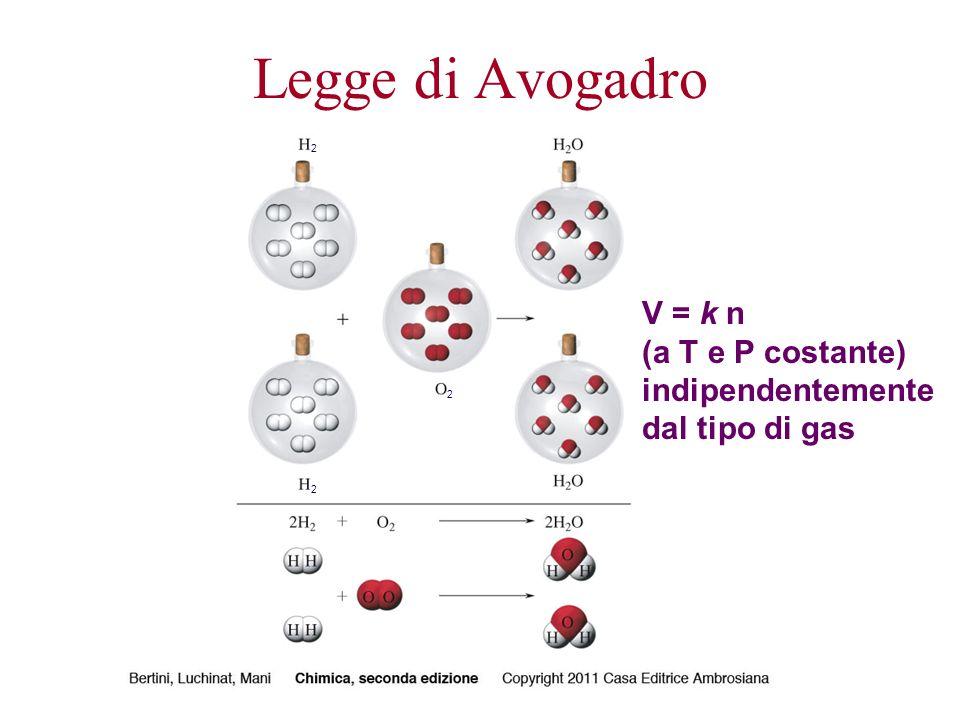 Legge di Avogadro 2 V = k n (a T e P costante) indipendentemente dal tipo di gas 2 2