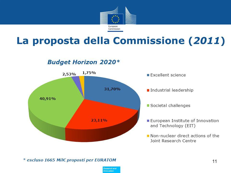 La proposta della Commissione (2011)