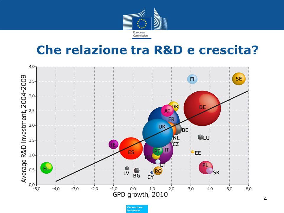 Che relazione tra R&D e crescita