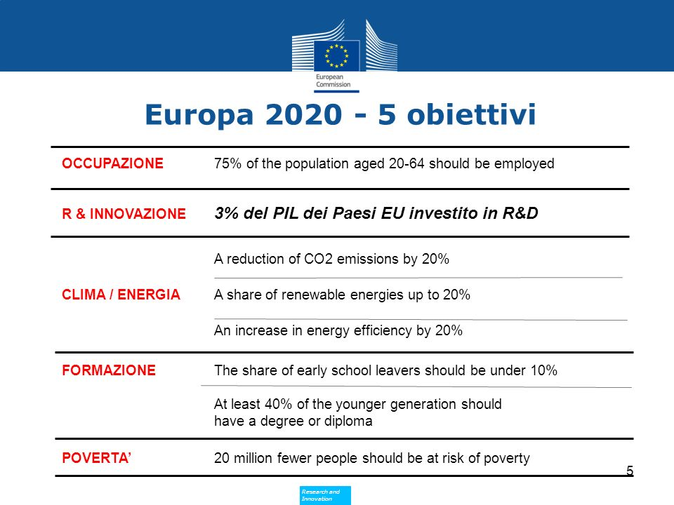 Europa 2020 - 5 obiettivi A reduction of CO2 emissions by 20%