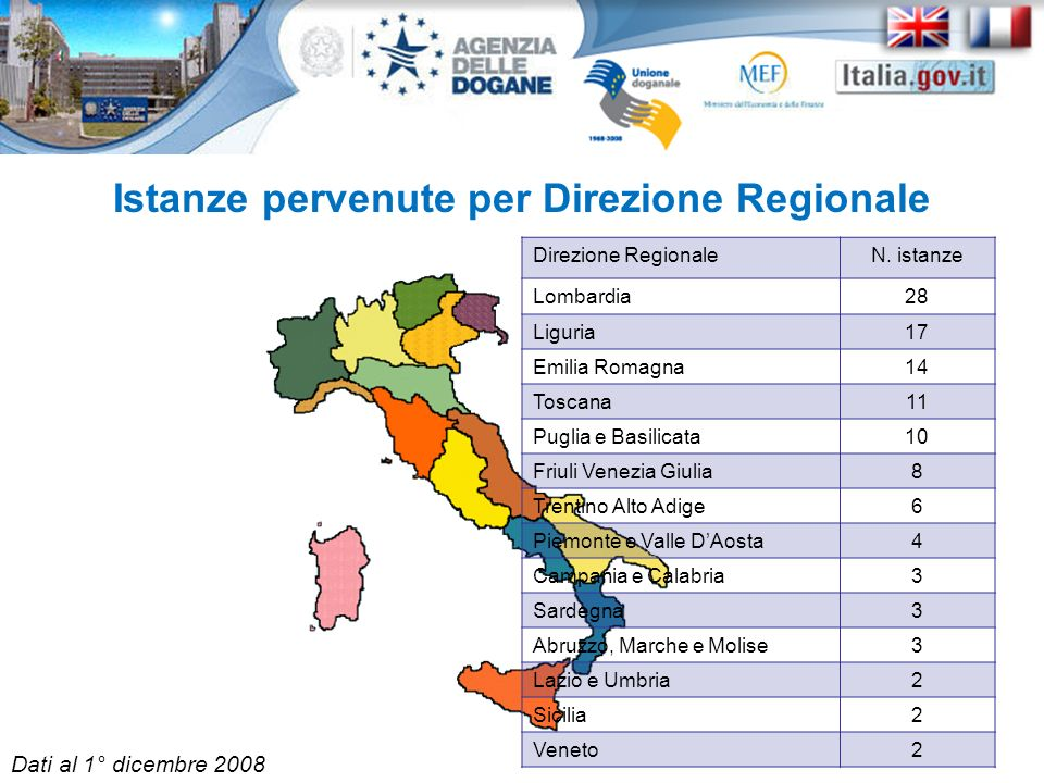 Istanze pervenute per Direzione Regionale