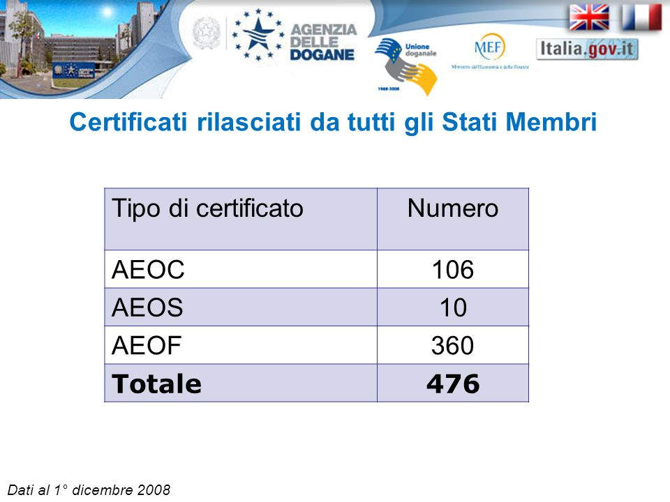 Certificati rilasciati da tutti gli Stati Membri
