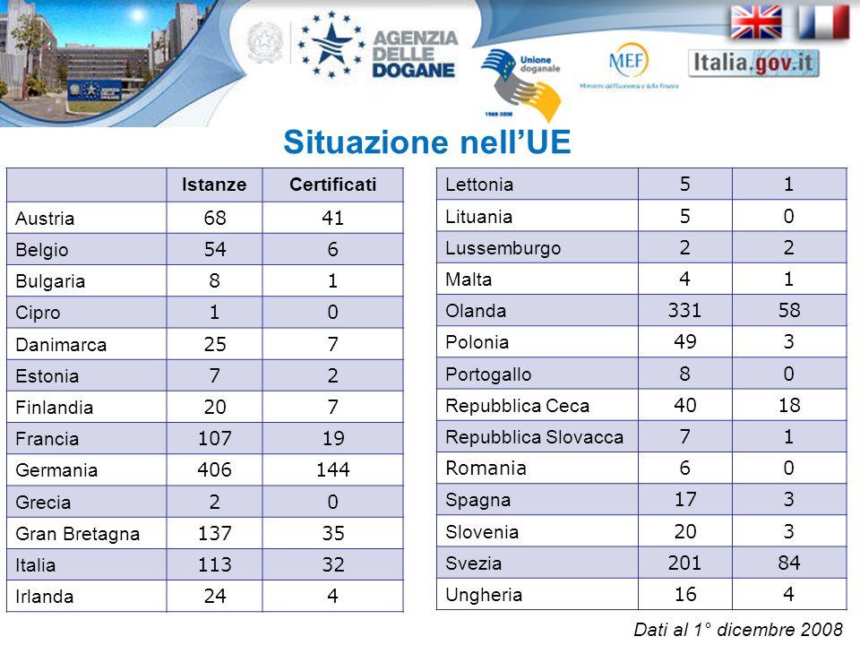 Situazione nell'UE Istanze Certificati Austria 68 41 Belgio 54 6