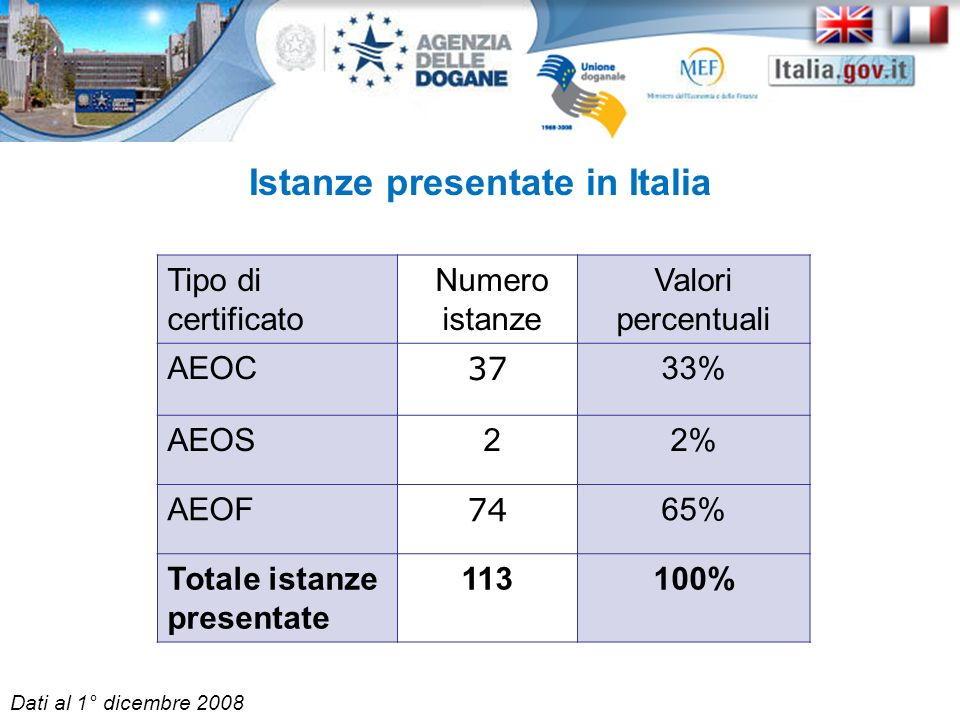 Istanze presentate in Italia