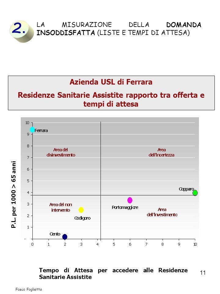 Residenze Sanitarie Assistite rapporto tra offerta e tempi di attesa