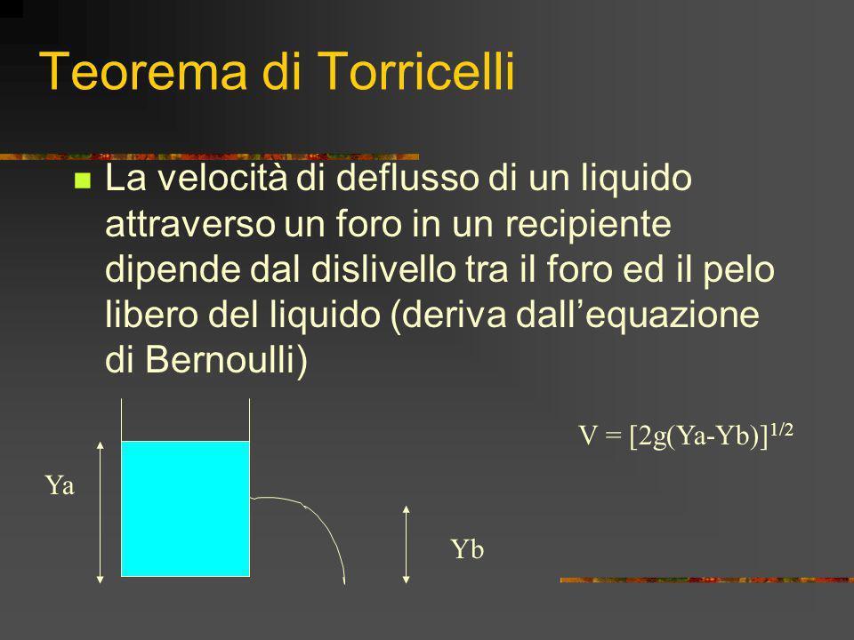 Teorema di Torricelli