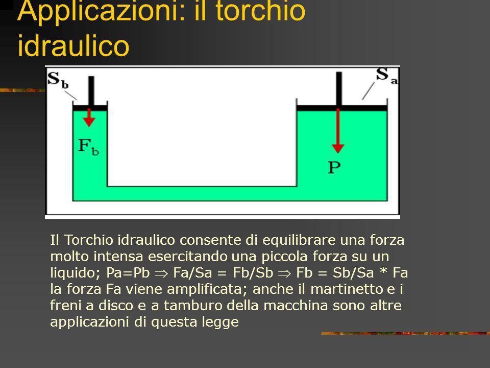 Applicazioni: il torchio idraulico