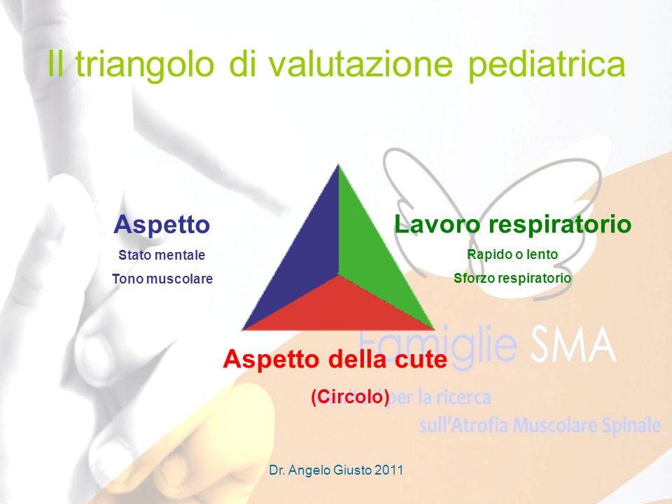 Il triangolo di valutazione pediatrica