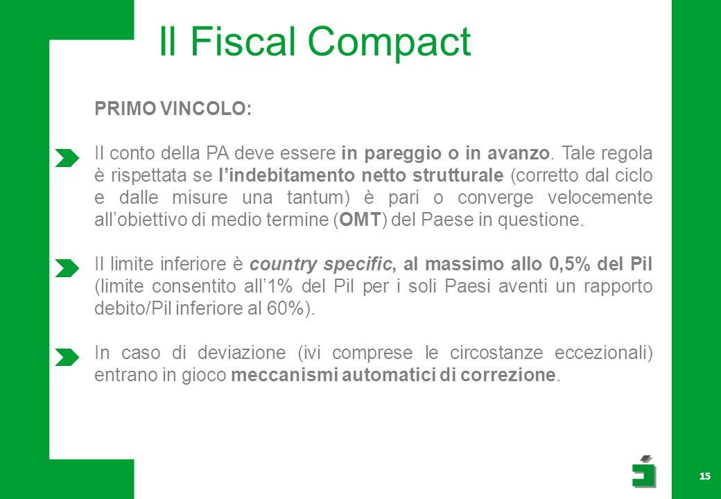 Il Fiscal Compact PRIMO VINCOLO: