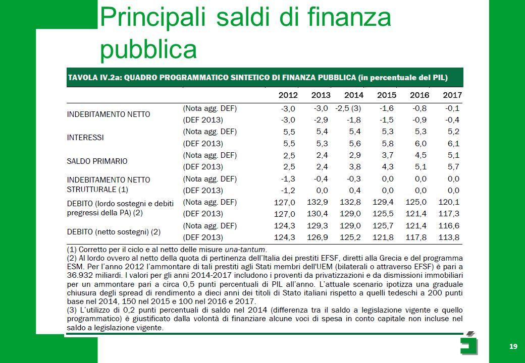 Principali saldi di finanza pubblica