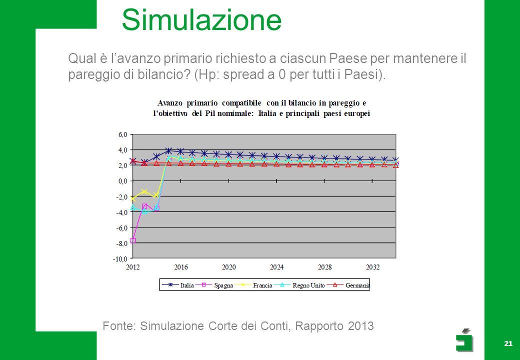 Simulazione Qual è l'avanzo primario richiesto a ciascun Paese per mantenere il pareggio di bilancio (Hp: spread a 0 per tutti i Paesi).