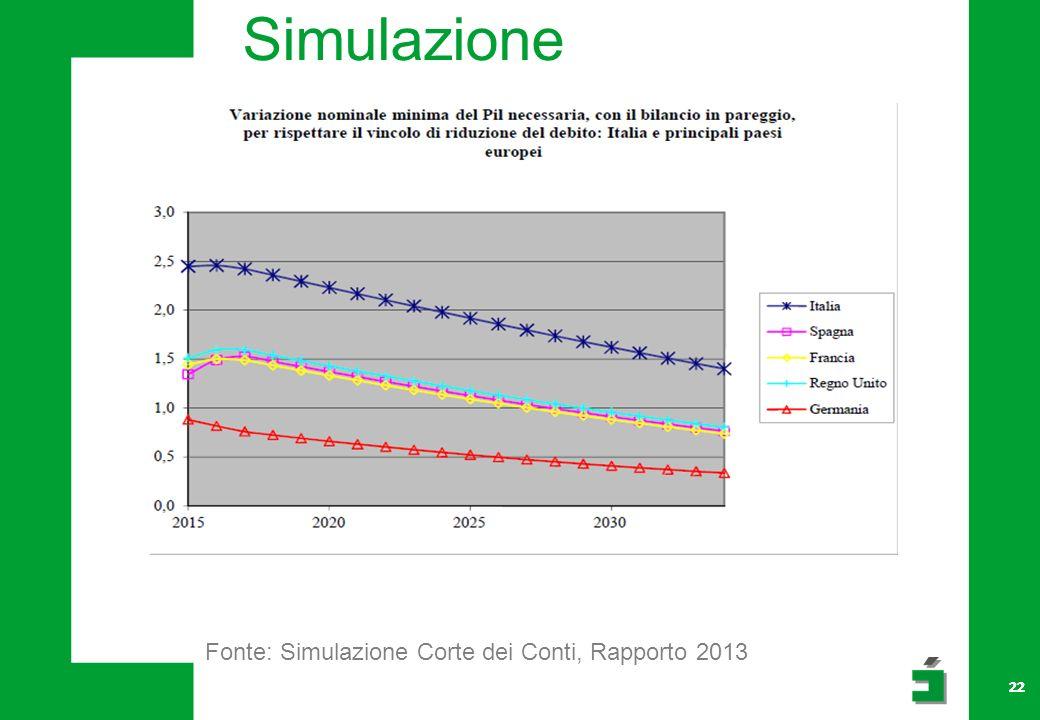 Simulazione Fonte: Simulazione Corte dei Conti, Rapporto 2013