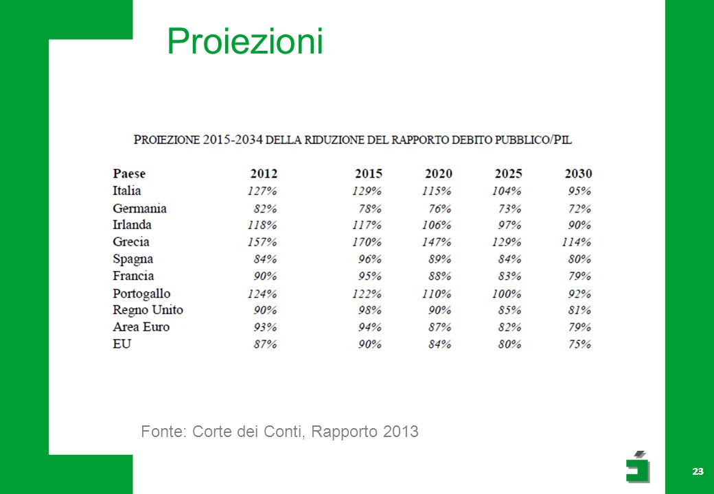 Proiezioni Fonte: Corte dei Conti, Rapporto 2013 23