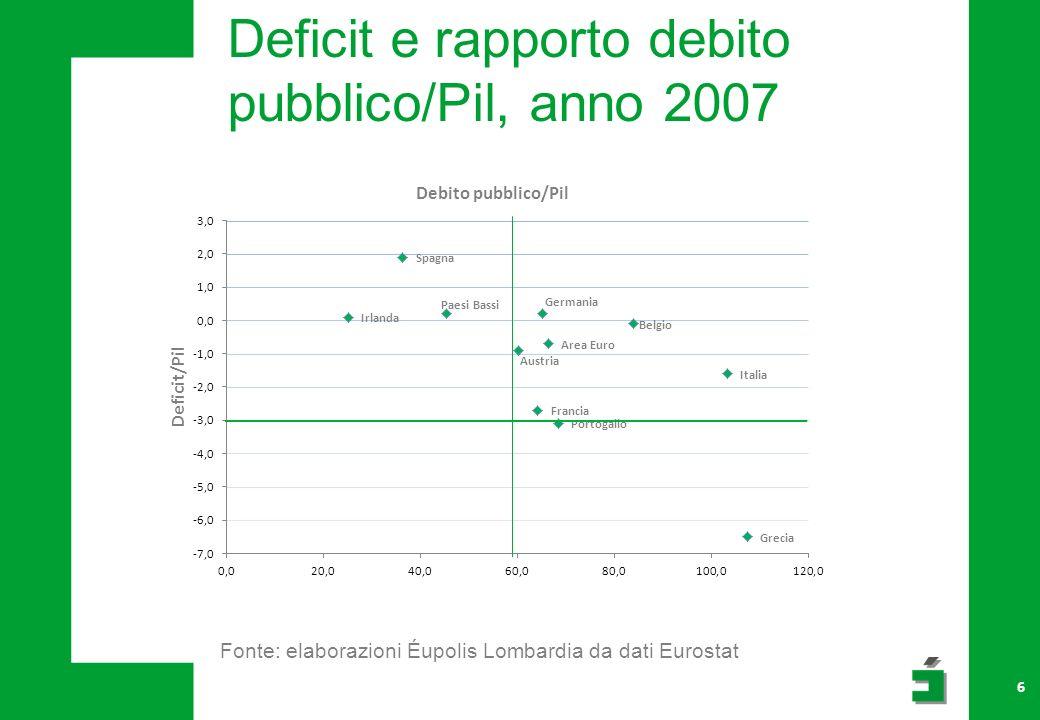 Deficit e rapporto debito pubblico/Pil, anno 2007