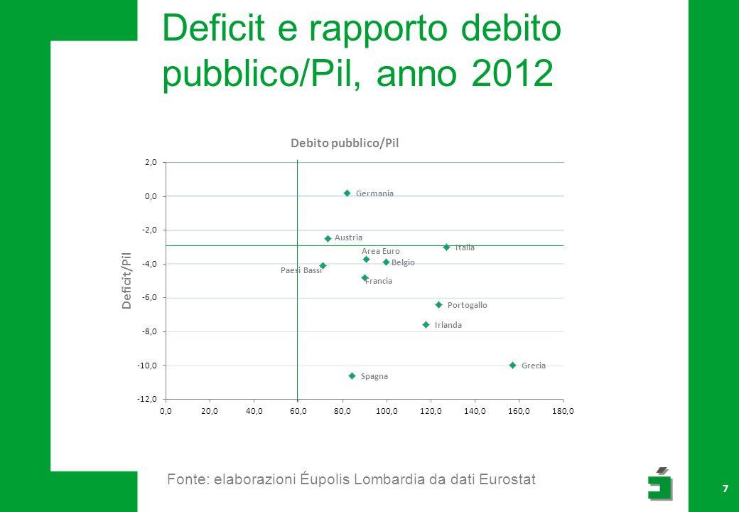 Deficit e rapporto debito pubblico/Pil, anno 2012