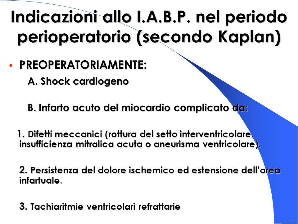 Indicazioni allo I.A.B.P. nel periodo perioperatorio (secondo Kaplan)