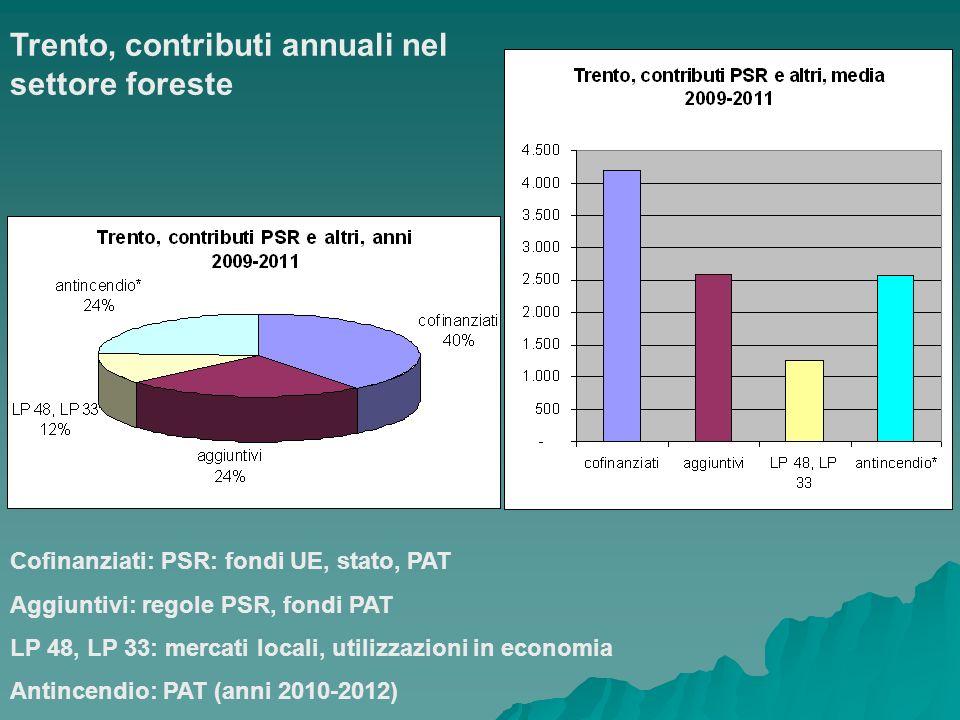 Trento, contributi annuali nel settore foreste