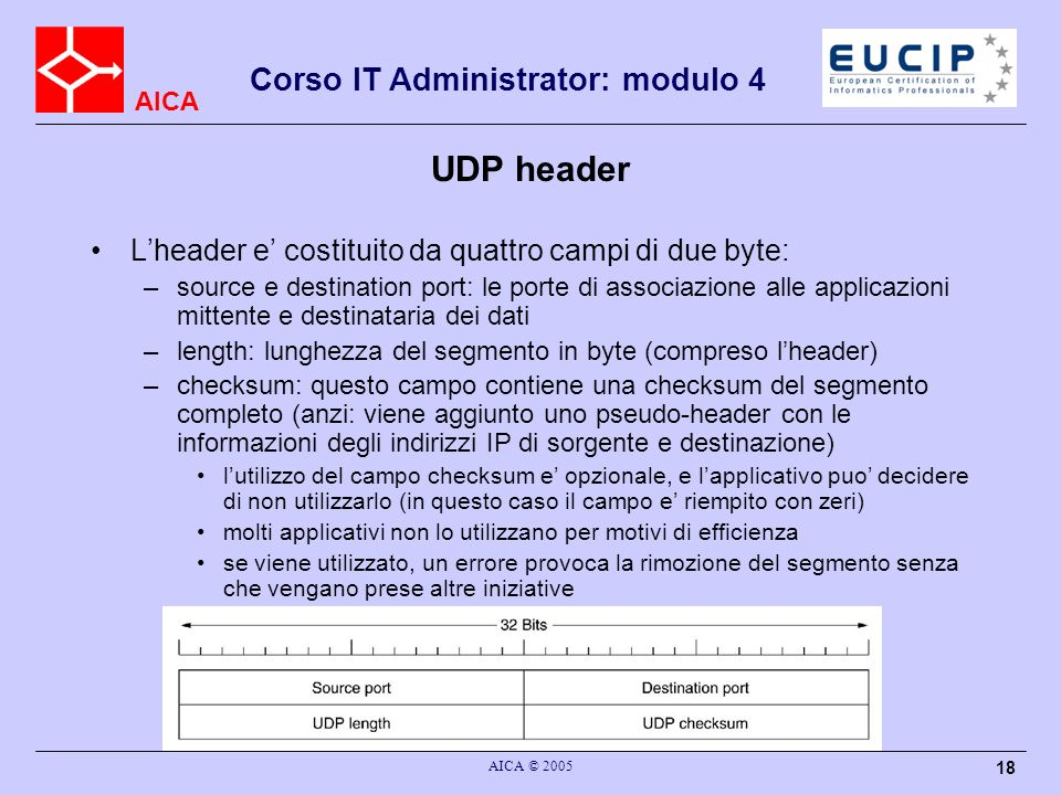 UDP header L'header e' costituito da quattro campi di due byte: