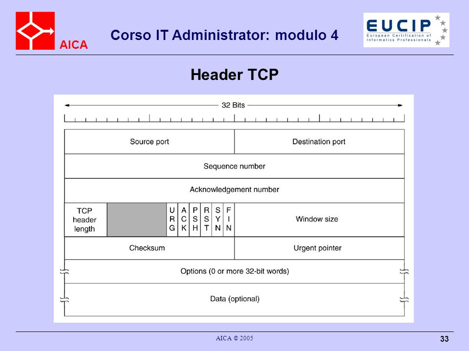 Header TCP AICA © 2005