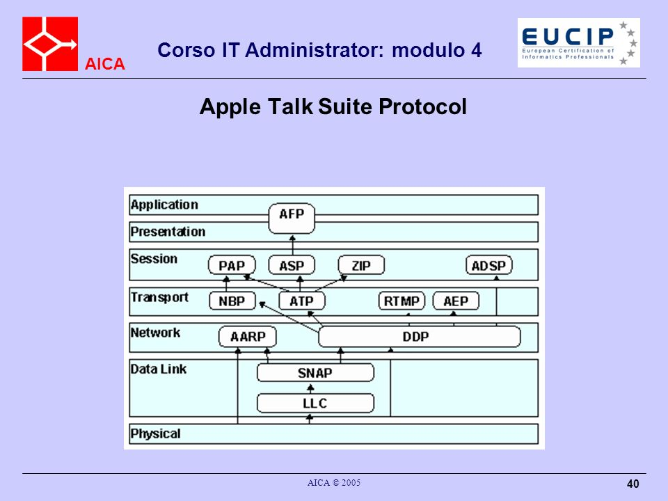 Apple Talk Suite Protocol