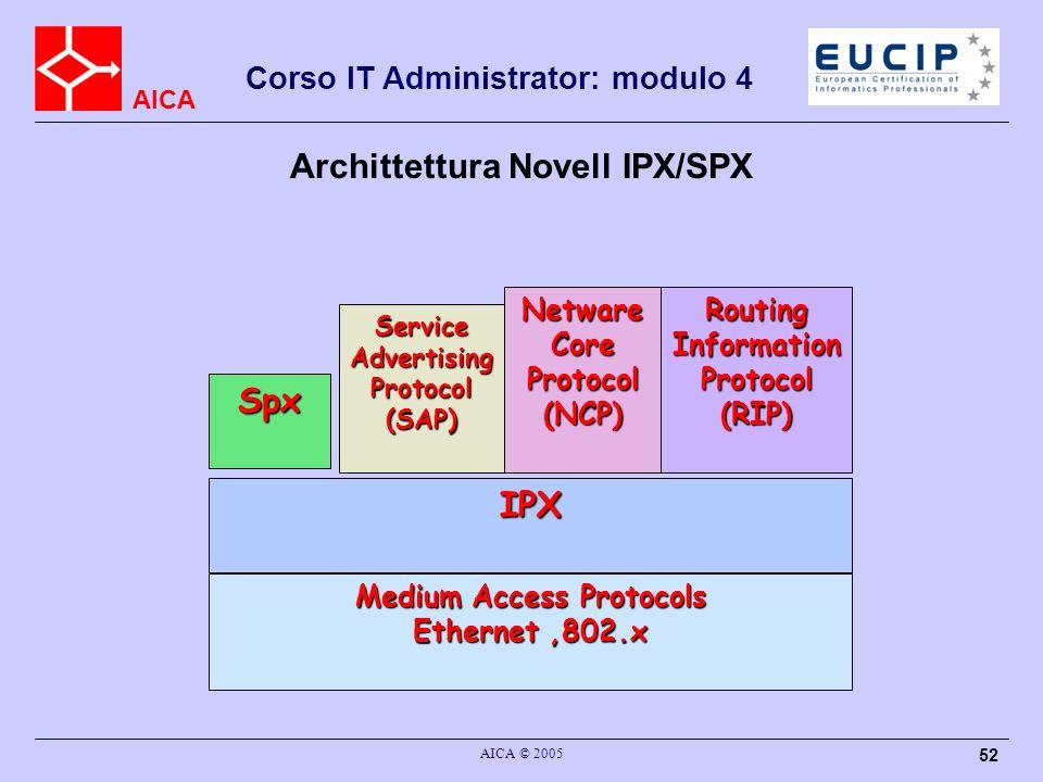 Archittettura Novell IPX/SPX