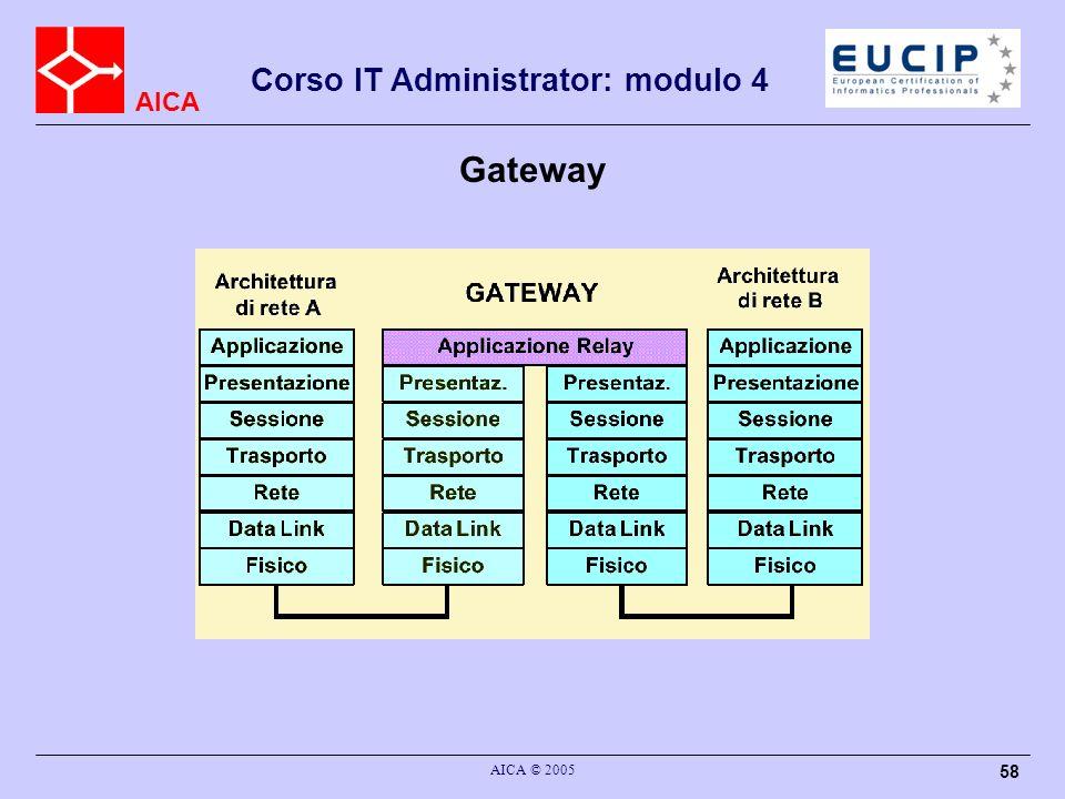 Gateway AICA © 2005