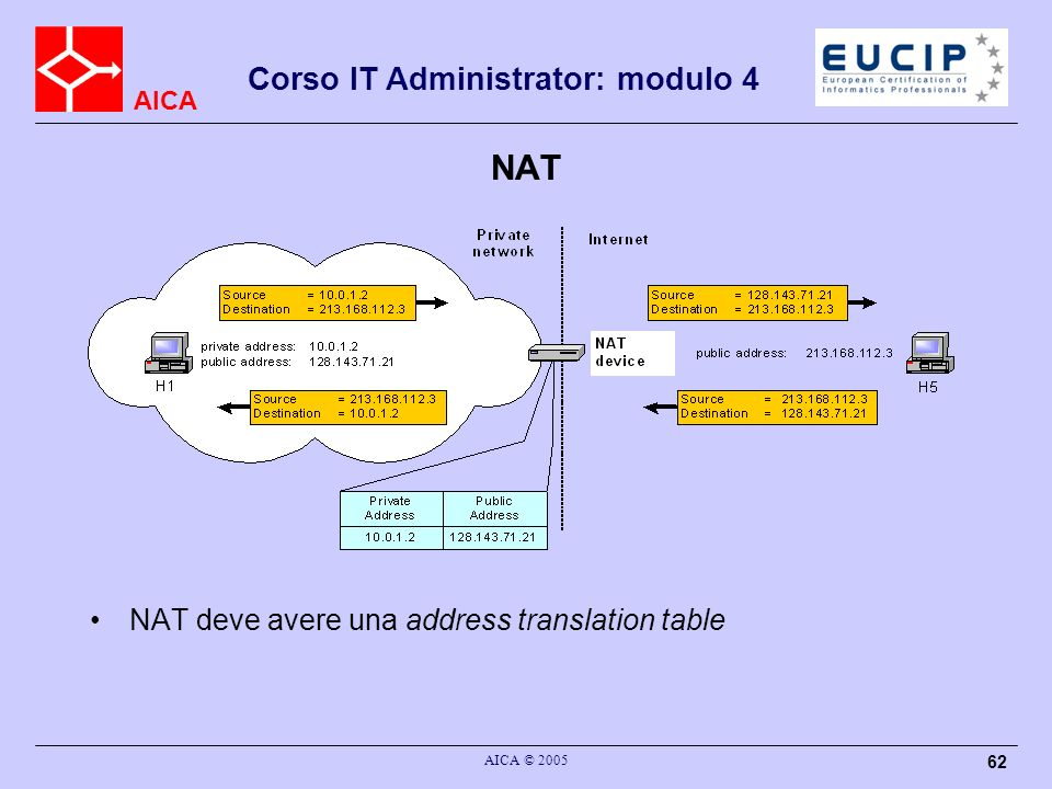 NAT NAT deve avere una address translation table AICA © 2005