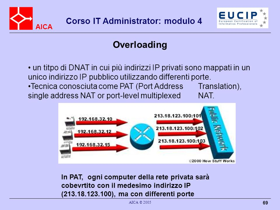 Overloading un titpo di DNAT in cui più indirizzi IP privati sono mappati in un unico indirizzo IP pubblico utilizzando differenti porte.