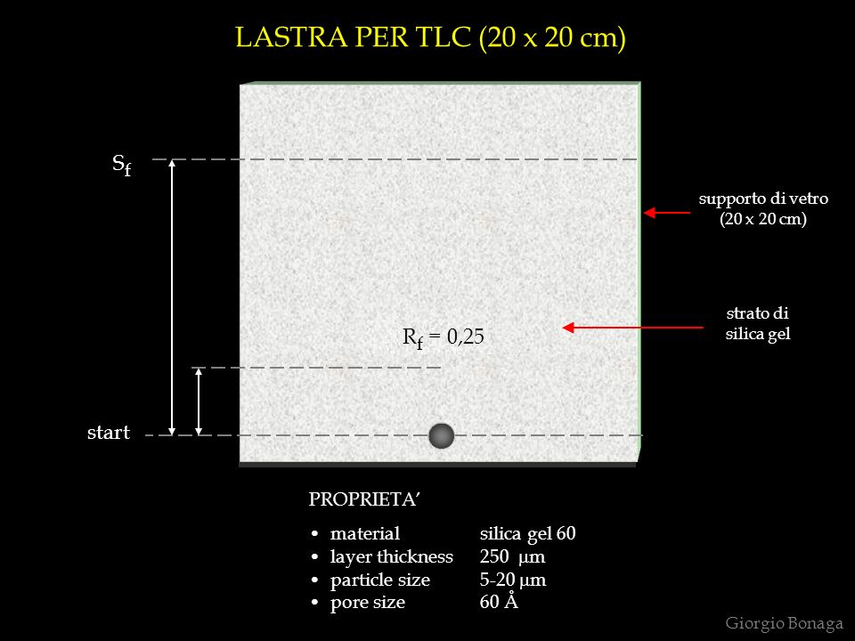 LASTRA PER TLC (20 x 20 cm) Sf Rf = 0,25 start PROPRIETA'