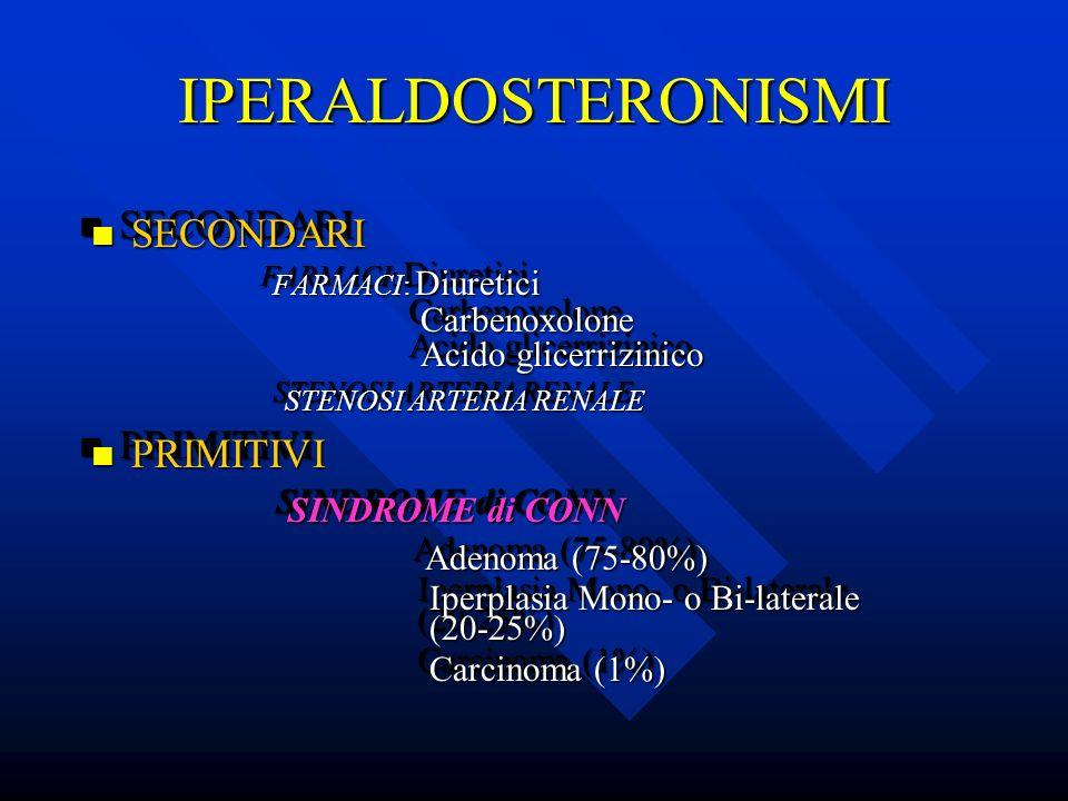 IPERALDOSTERONISMI SECONDARI PRIMITIVI SINDROME di CONN Carbenoxolone