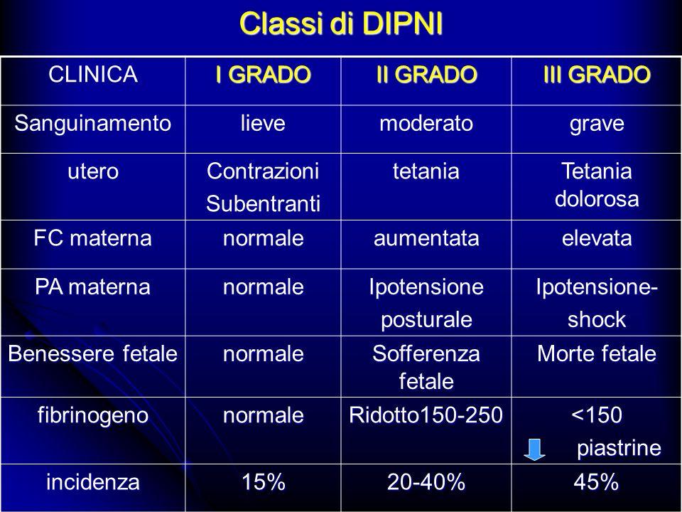 Classi di DIPNI CLINICA I GRADO II GRADO III GRADO Sanguinamento lieve