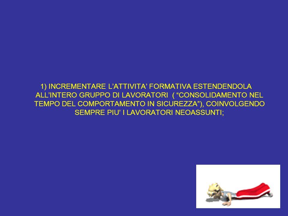 1) INCREMENTARE L'ATTIVITA' FORMATIVA ESTENDENDOLA ALL'INTERO GRUPPO DI LAVORATORI ( CONSOLIDAMENTO NEL TEMPO DEL COMPORTAMENTO IN SICUREZZA ), COINVOLGENDO SEMPRE PIU' I LAVORATORI NEOASSUNTI;