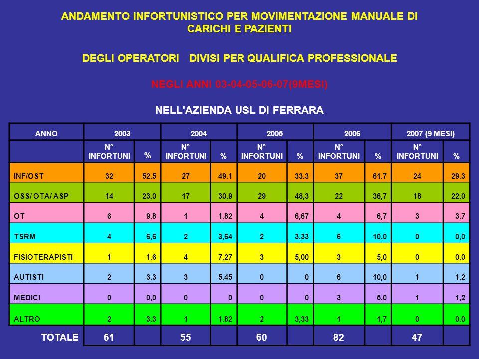 DEGLI OPERATORI DIVISI PER QUALIFICA PROFESSIONALE